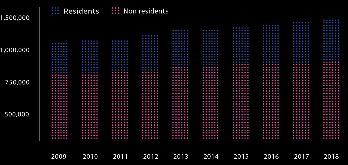 Population of Japanese residents overseas: 1,351,970 Graph
